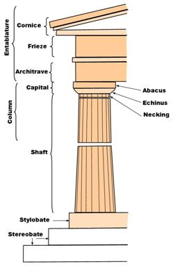Classical order column structure